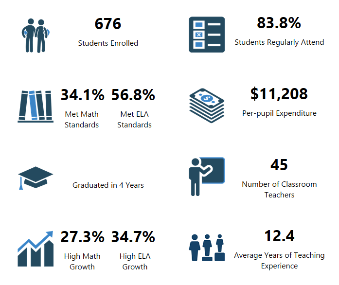 Laurin Middle School OSPI Report Card Data